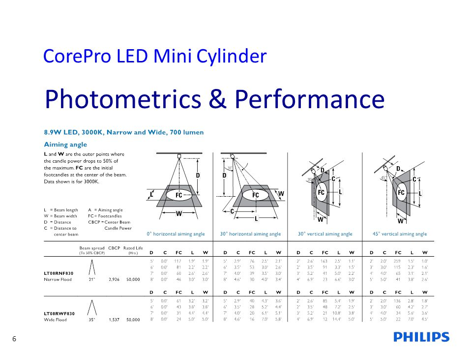 Photometrics & Performance