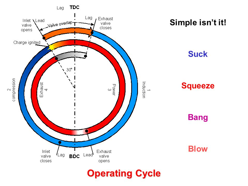 Simple isn't it! Suck Squeeze Bang Blow Operating Cycle