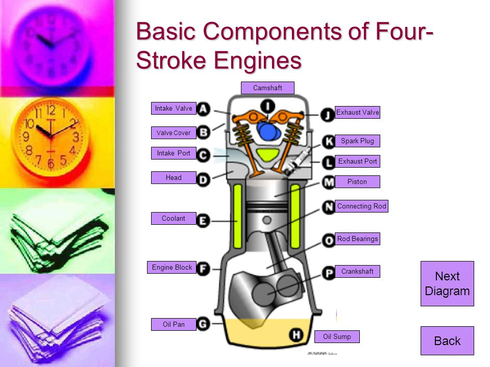 Basic Components of Four-Stroke Engines