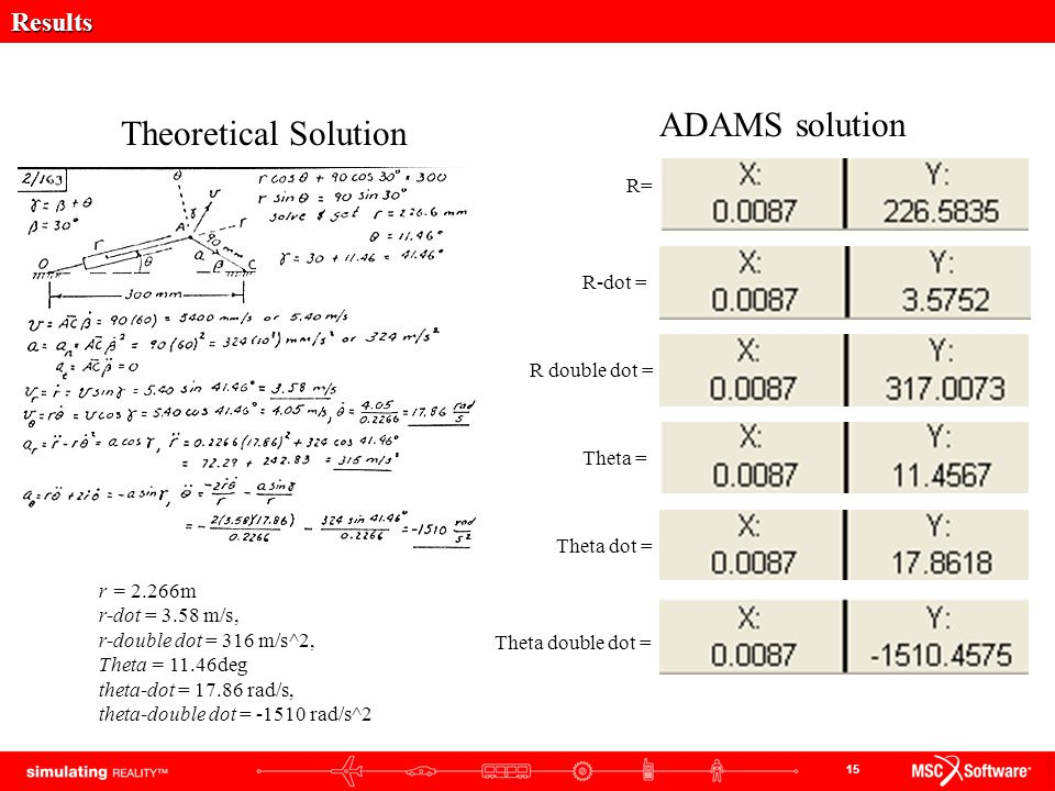 ADAMS solution Theoretical Solution Results R= R-dot = R double dot =