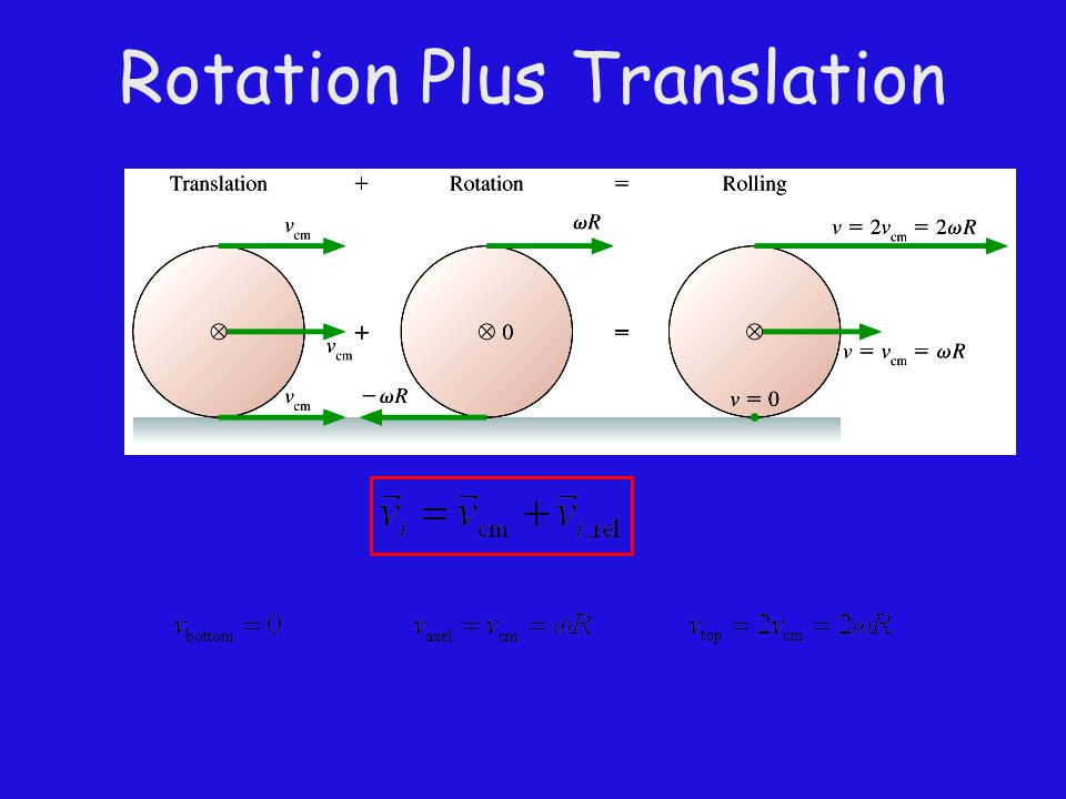 Rotation Plus Translation