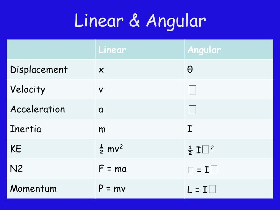 Linear & Angular   Linear Angular Displacement x θ Velocity v