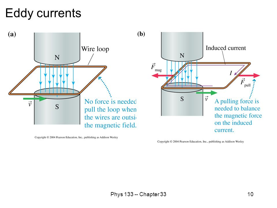 Eddy currents Phys 133 -- Chapter 33