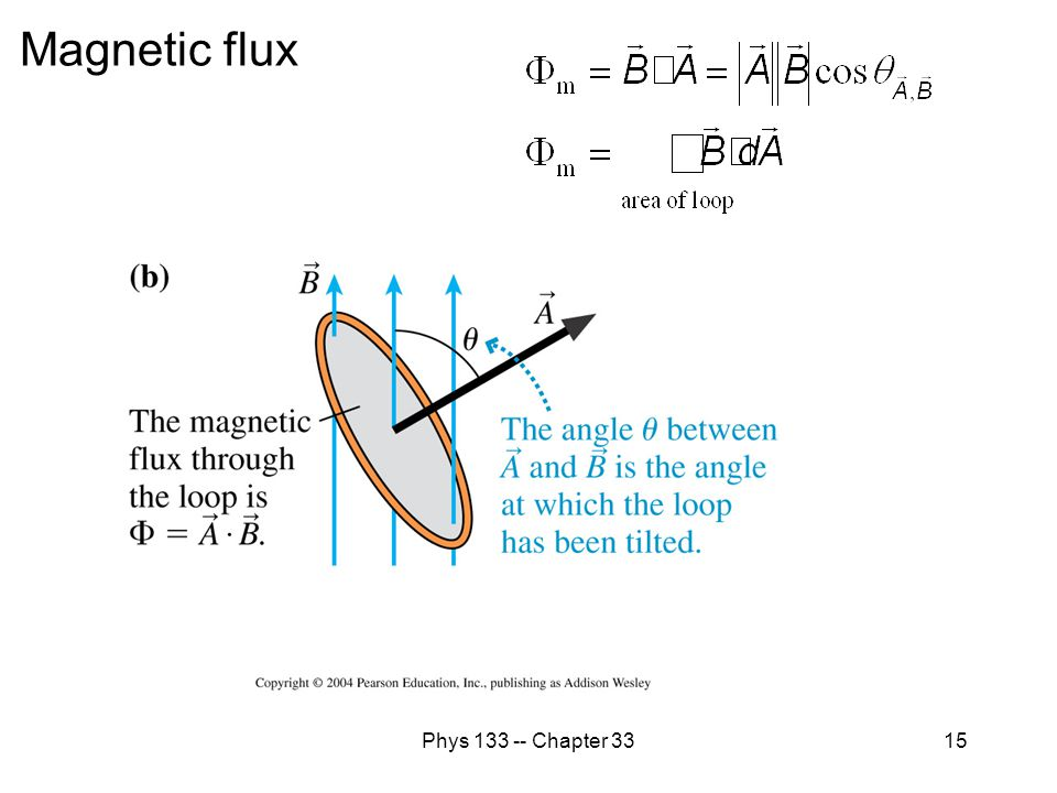 Magnetic flux Phys 133 -- Chapter 33