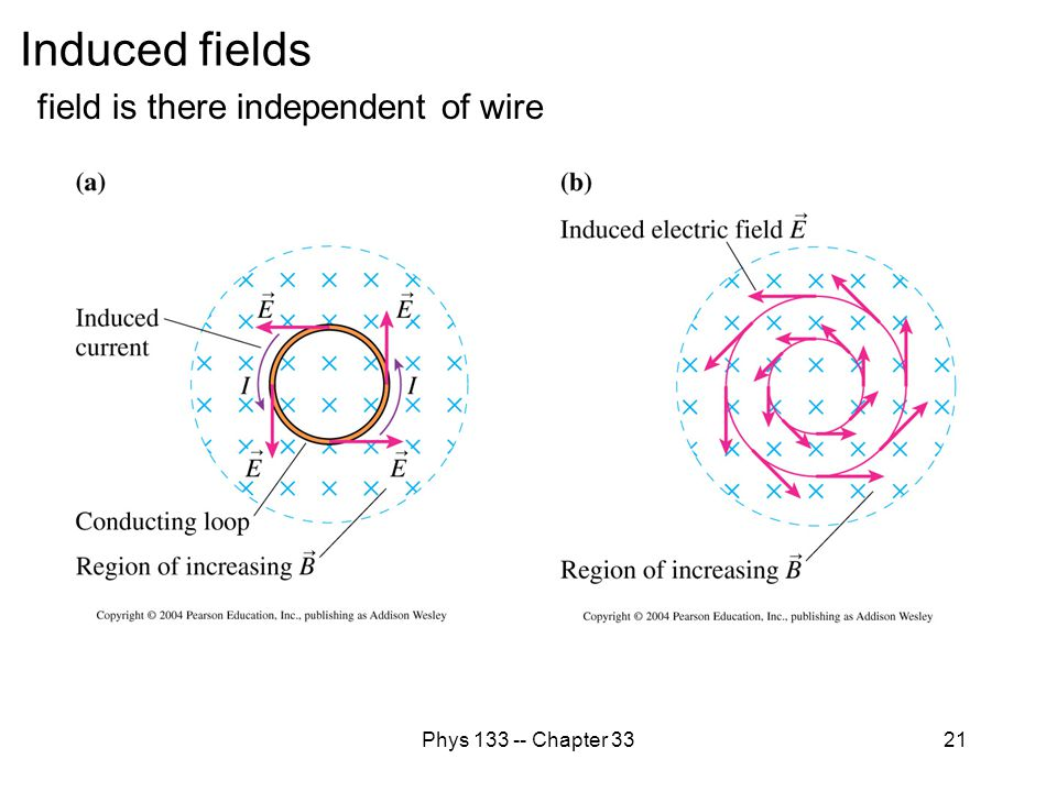 Induced fields field is there independent of wire