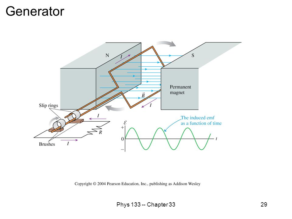 Generator Phys 133 -- Chapter 33