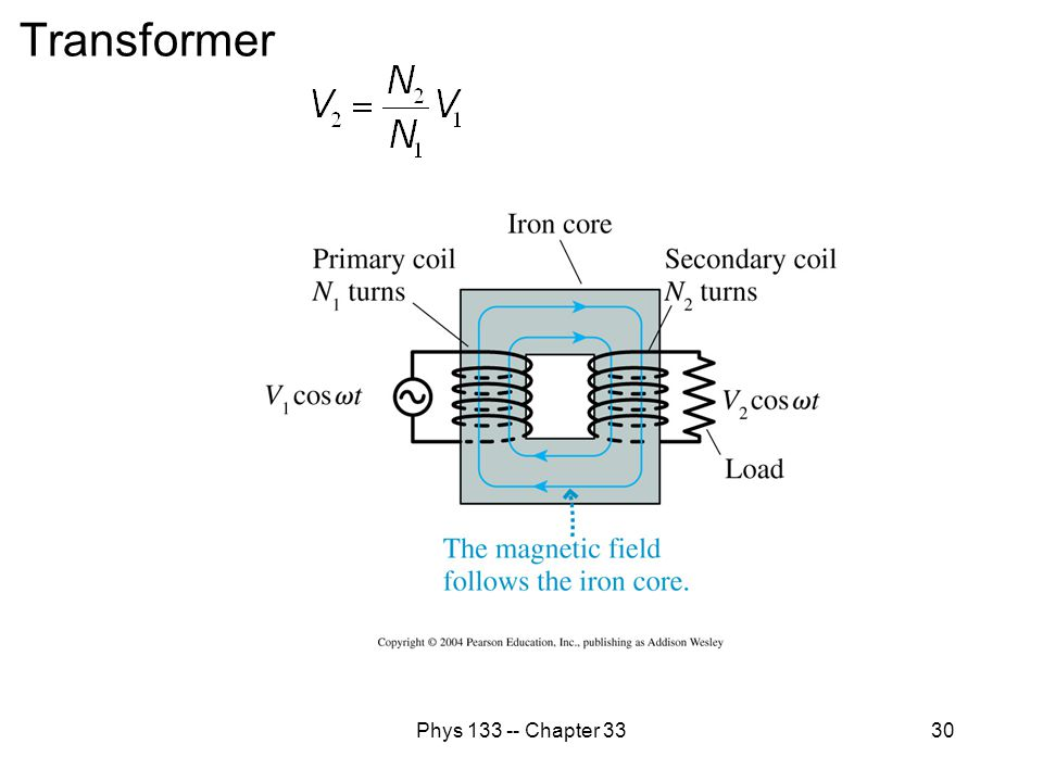 Transformer Phys 133 -- Chapter 33