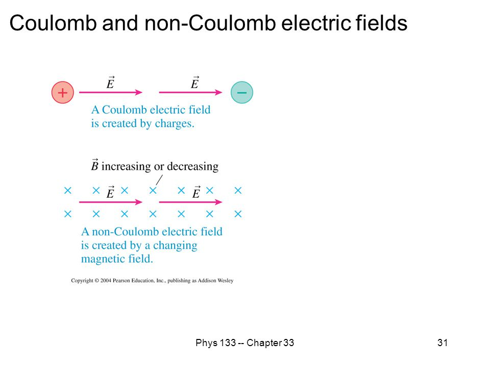 Coulomb and non-Coulomb electric fields