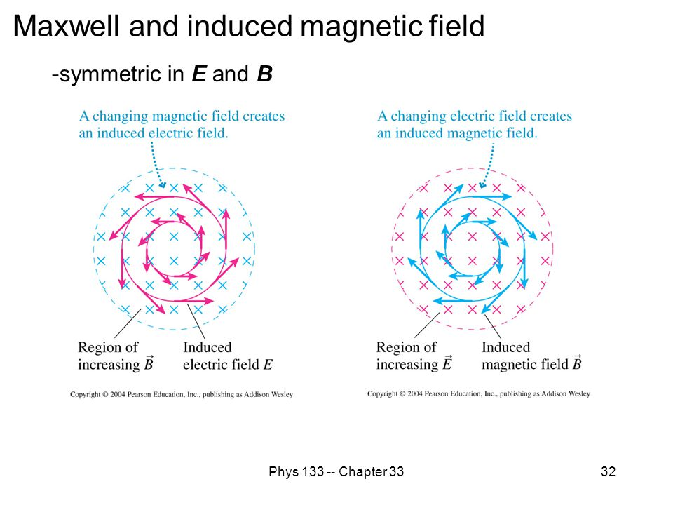 Maxwell and induced magnetic field