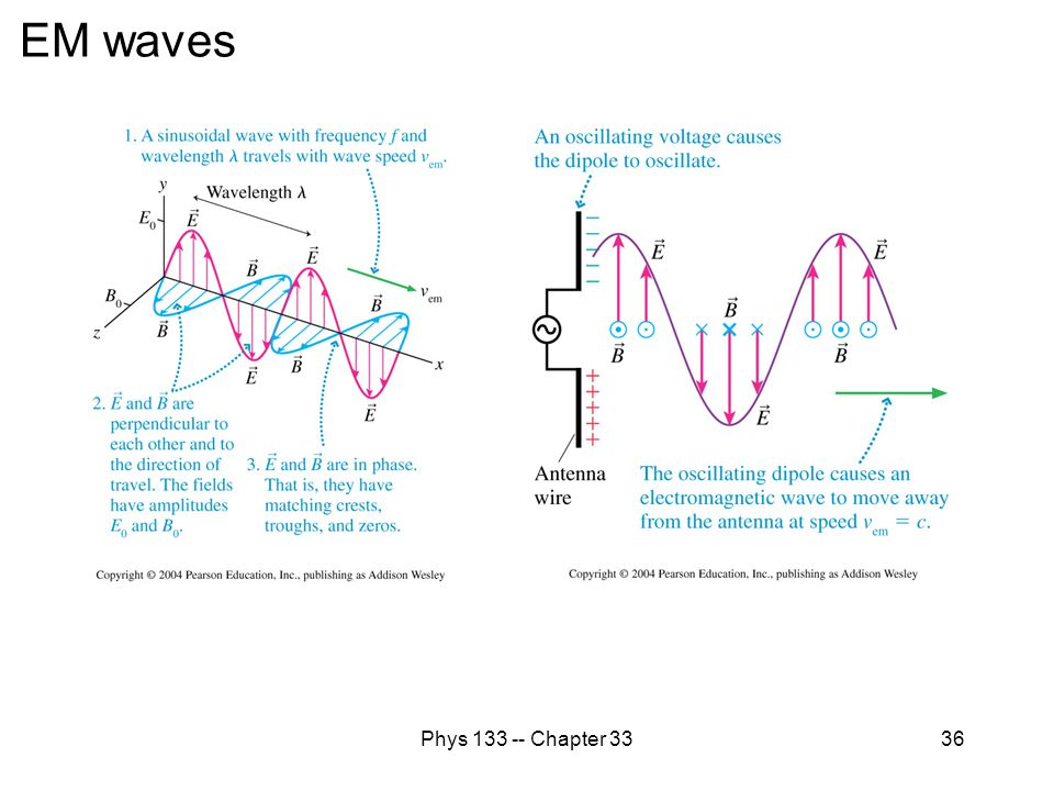 EM waves Phys 133 -- Chapter 33