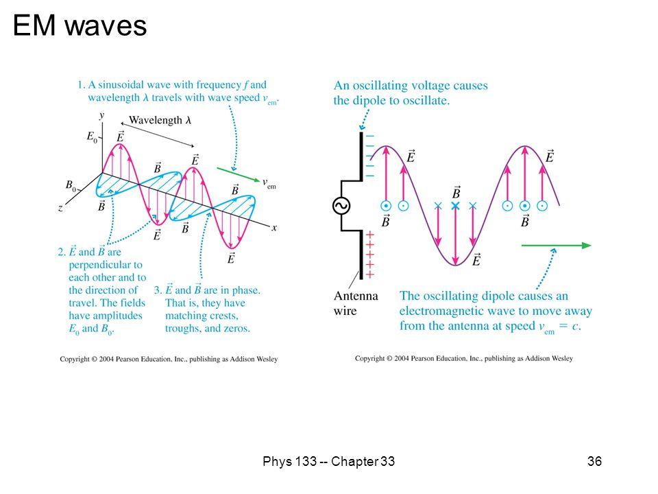 EM waves Phys 133 -- Chapter 33