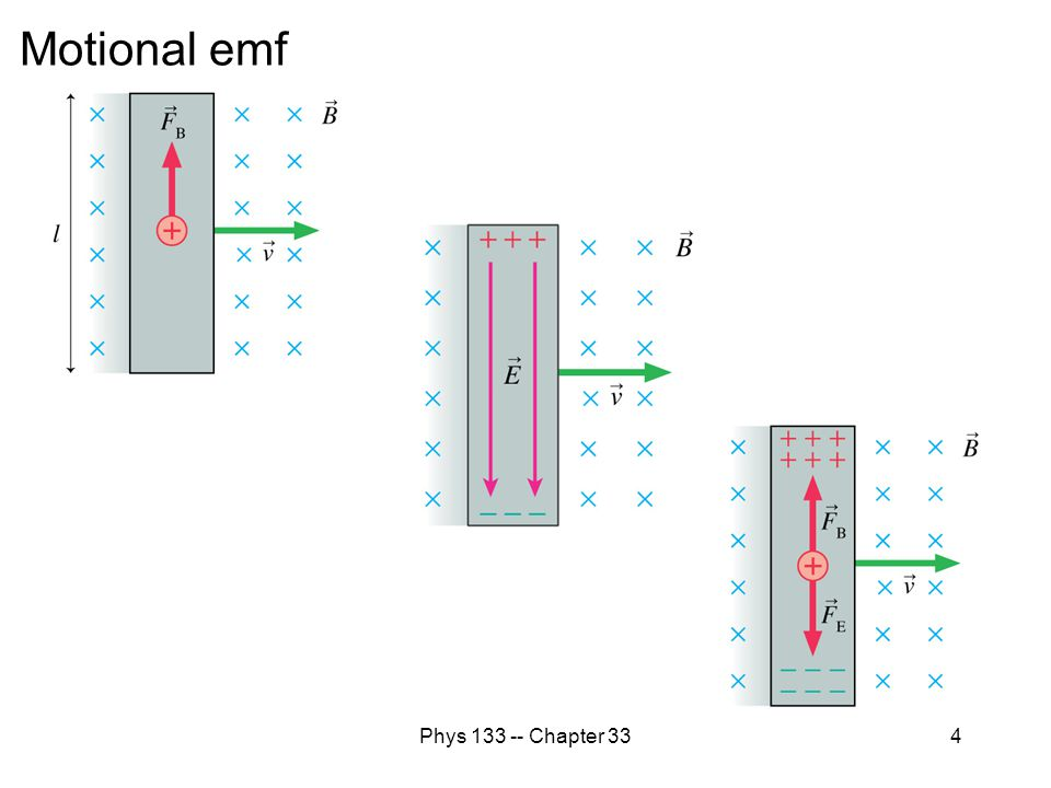 Motional emf Phys 133 -- Chapter 33