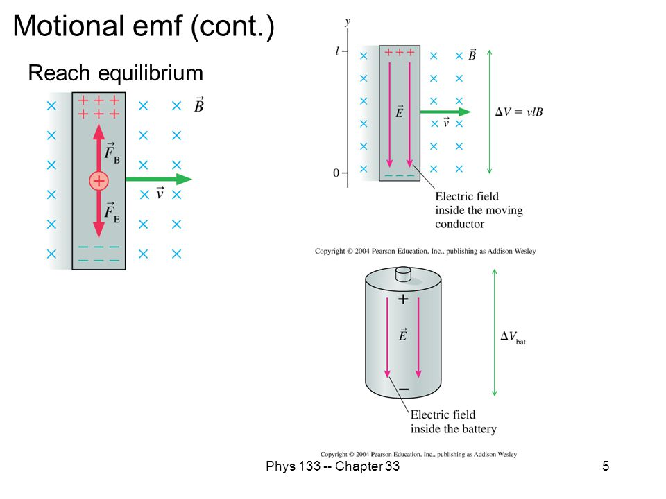 Motional emf (cont.) Reach equilibrium Phys 133 -- Chapter 33
