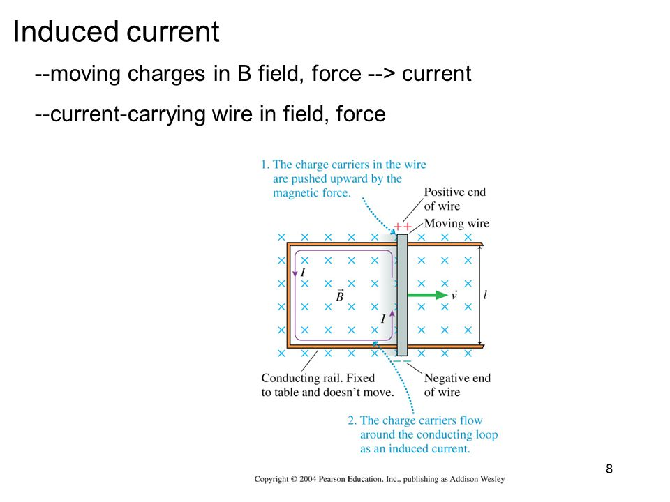 Induced current --moving charges in B field, force --> current