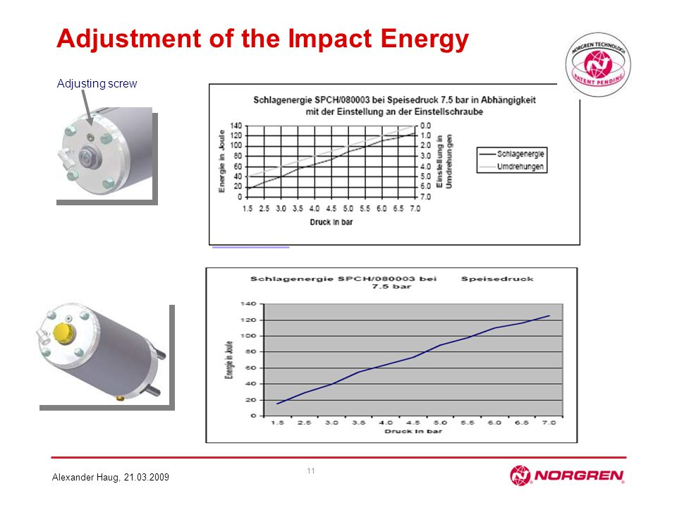 Adjustment of the Impact Energy