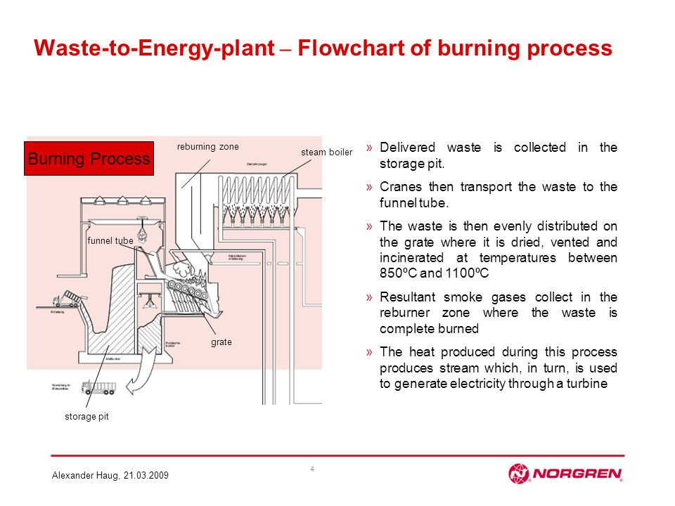 Waste-to-Energy-plant – Flowchart of burning process