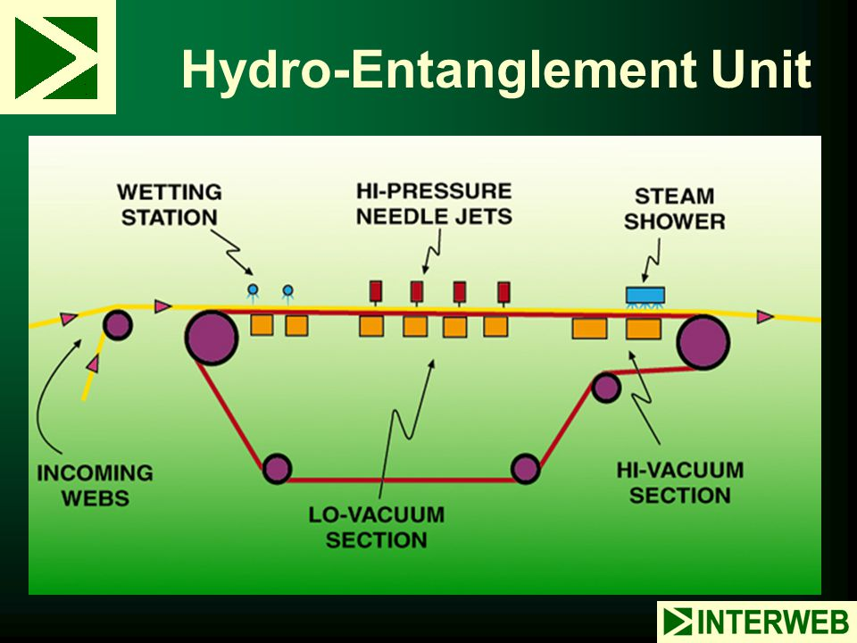 Hydro-Entanglement Unit