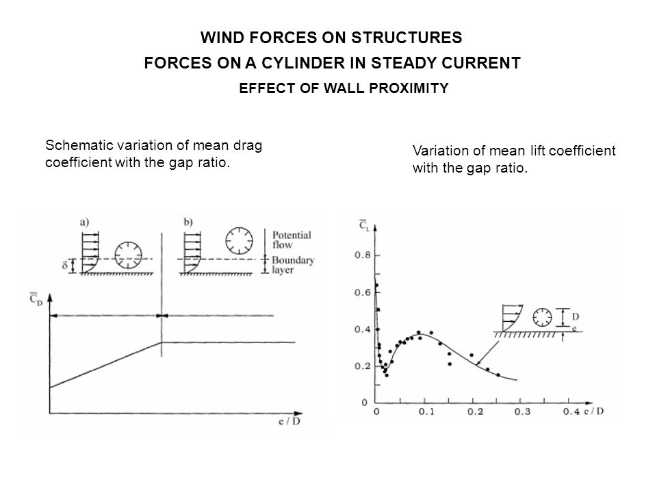 EFFECT OF WALL PROXIMITY