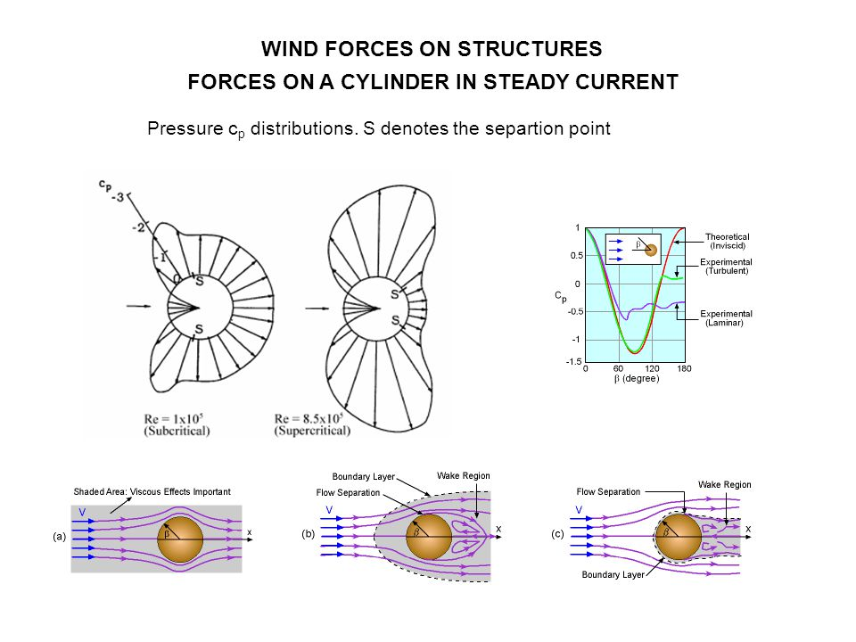 WIND FORCES ON STRUCTURES