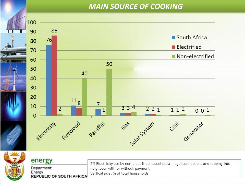 Main Source of Cooking 2% Electricity use by non-electrified households: Illegal connections and tapping into neighbour with or without payment.