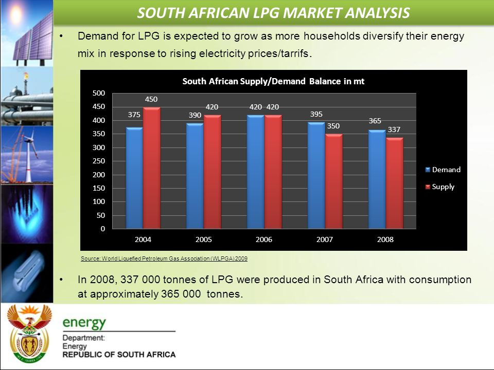 SOUTH AFRICAN LPG MARKET ANALYSIS