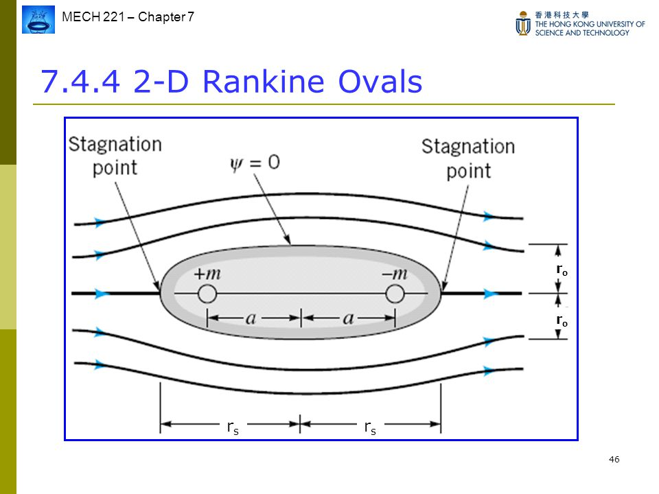 7.4.4 2-D Rankine Ovals rs ro