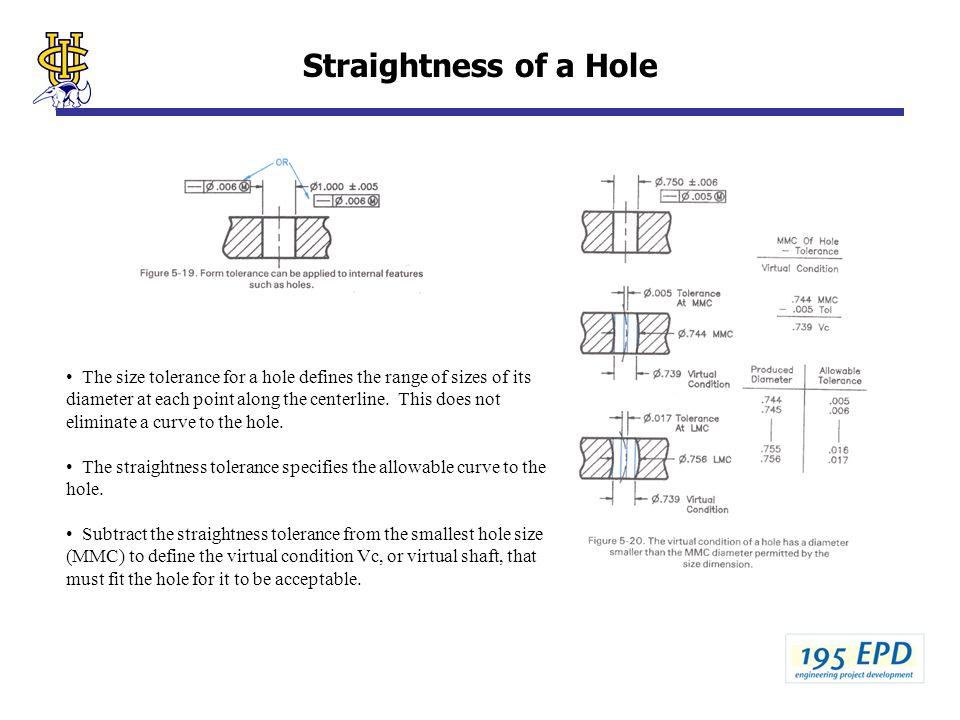 Straightness of a Hole