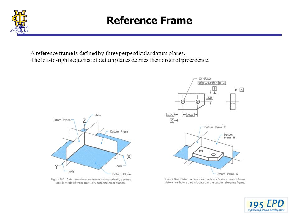 Reference Frame A reference frame is defined by three perpendicular datum planes.