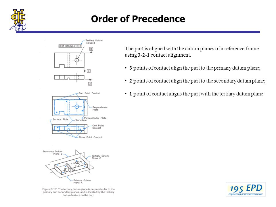Order of Precedence The part is aligned with the datum planes of a reference frame using 3-2-1 contact alignment.