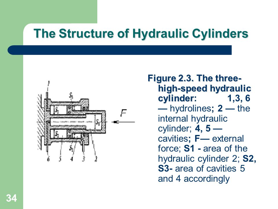 The Structure of Hydraulic Cylinders