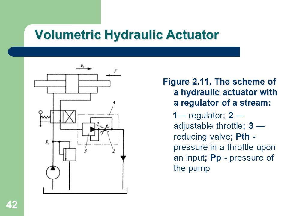 Volumetric Hydraulic Actuator