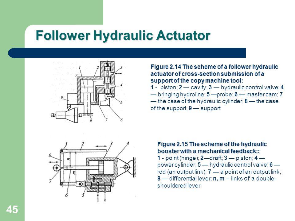 Follower Hydraulic Actuator