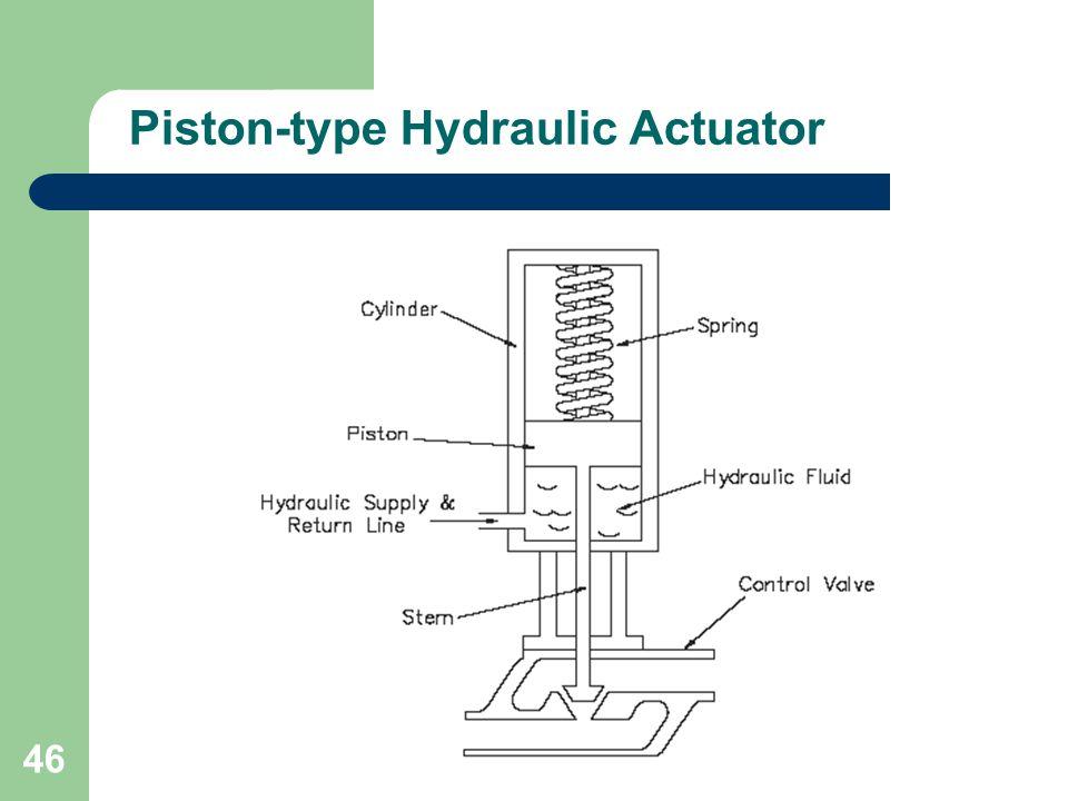 Piston-type Hydraulic Actuator