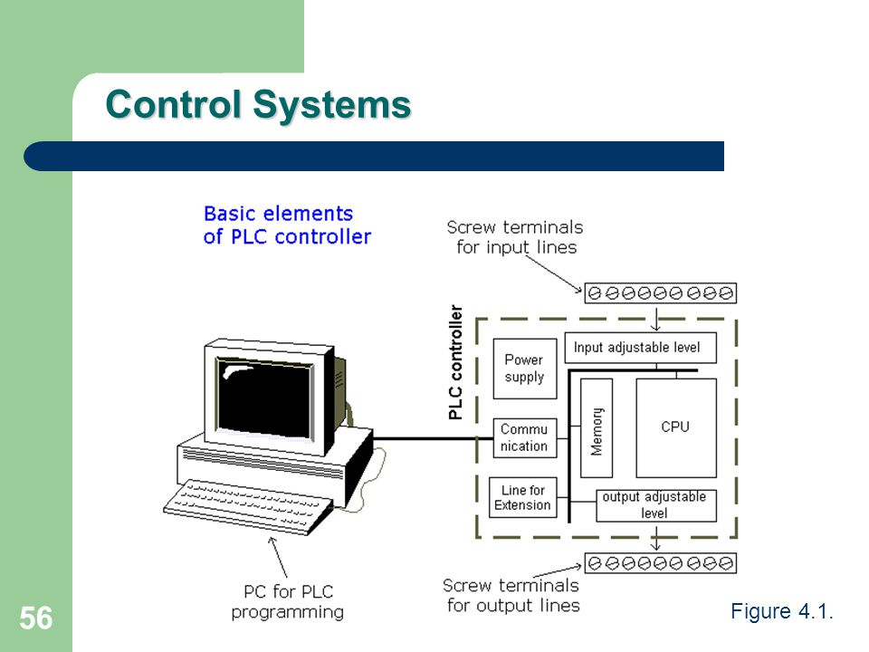 Control Systems Figure 4.1.