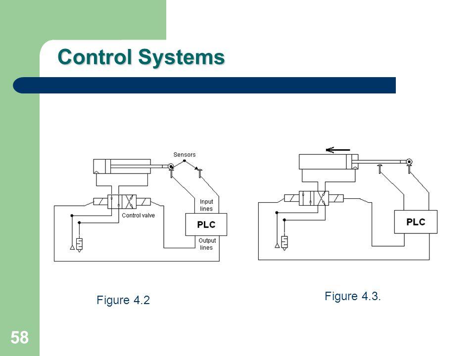Control Systems Figure 4.3. Figure 4.2