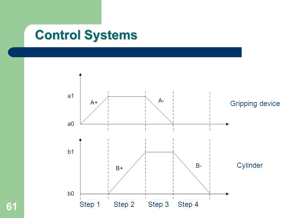 Control Systems Gripping device Cylinder Step 1 Step 2 Step 3 Step 4