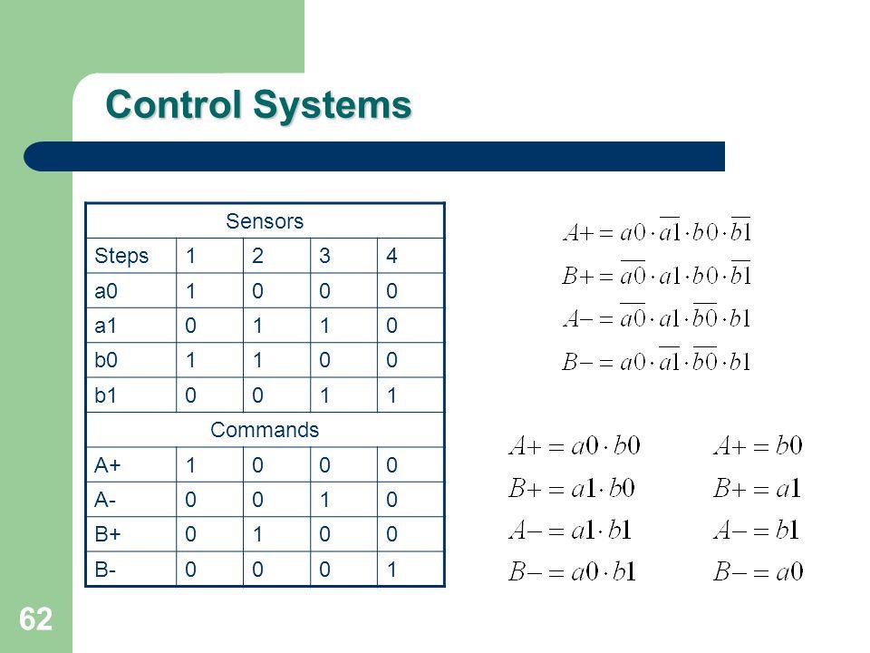 Control Systems Sensors Steps 1 2 3 4 a0 a1 b0 b1 Commands A+ A- B+ B-