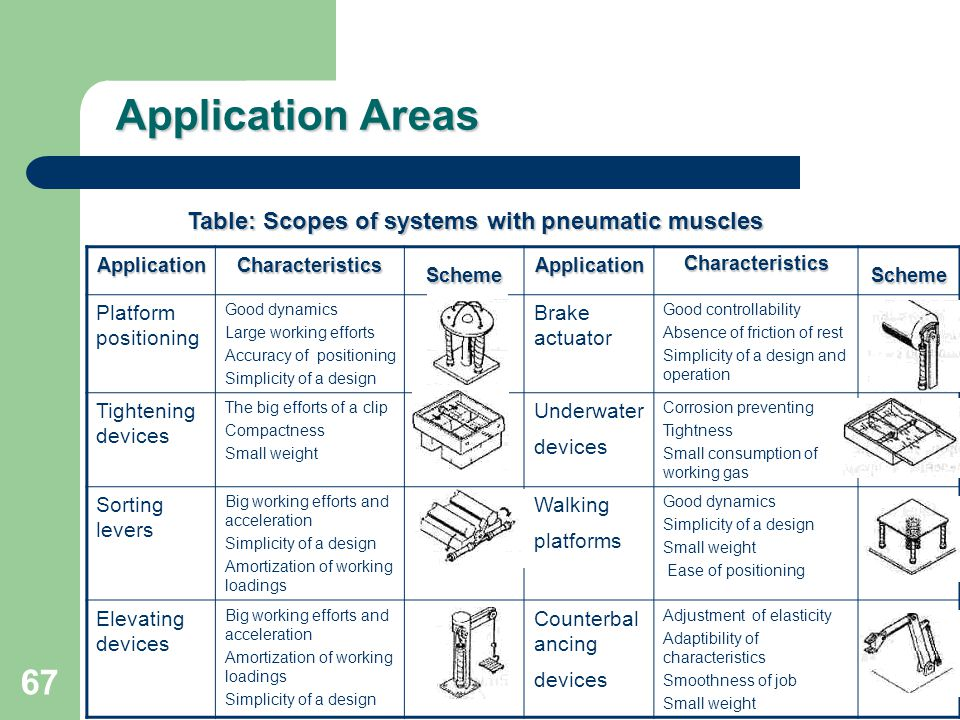 Application Areas Table: Scopes of systems with pneumatic muscles