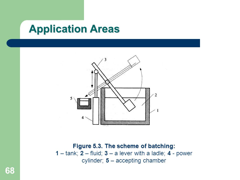 Figure 5.3. The scheme of batching: