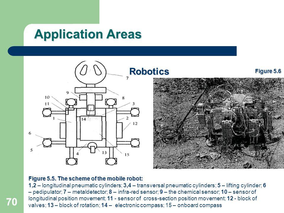 Application Areas Robotics Figure 5.6