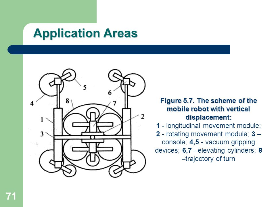 Figure 5.7. The scheme of the mobile robot with vertical displacement: