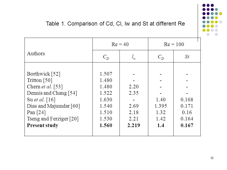 Table 1. Comparison of Cd, Cl, lw and St at different Re