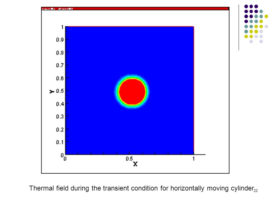 Thermal field during the transient condition for horizontally moving cylinder