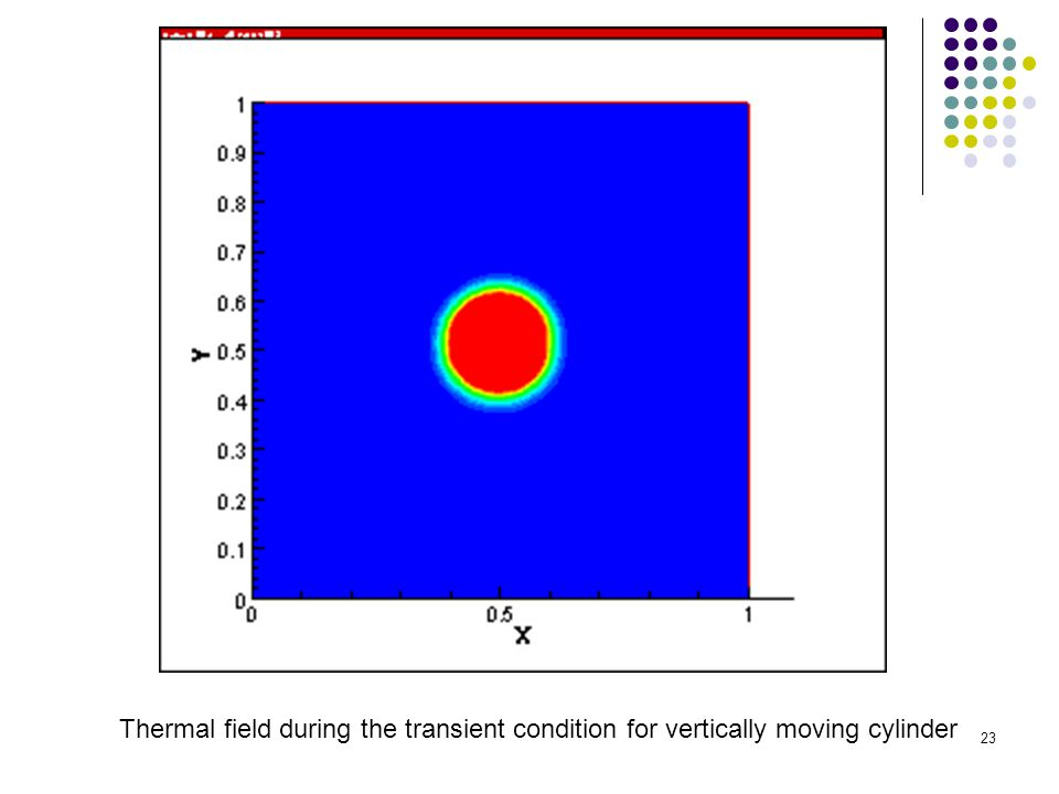Thermal field during the transient condition for vertically moving cylinder