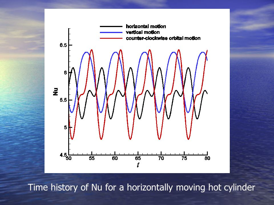 Time history of Nu for a horizontally moving hot cylinder