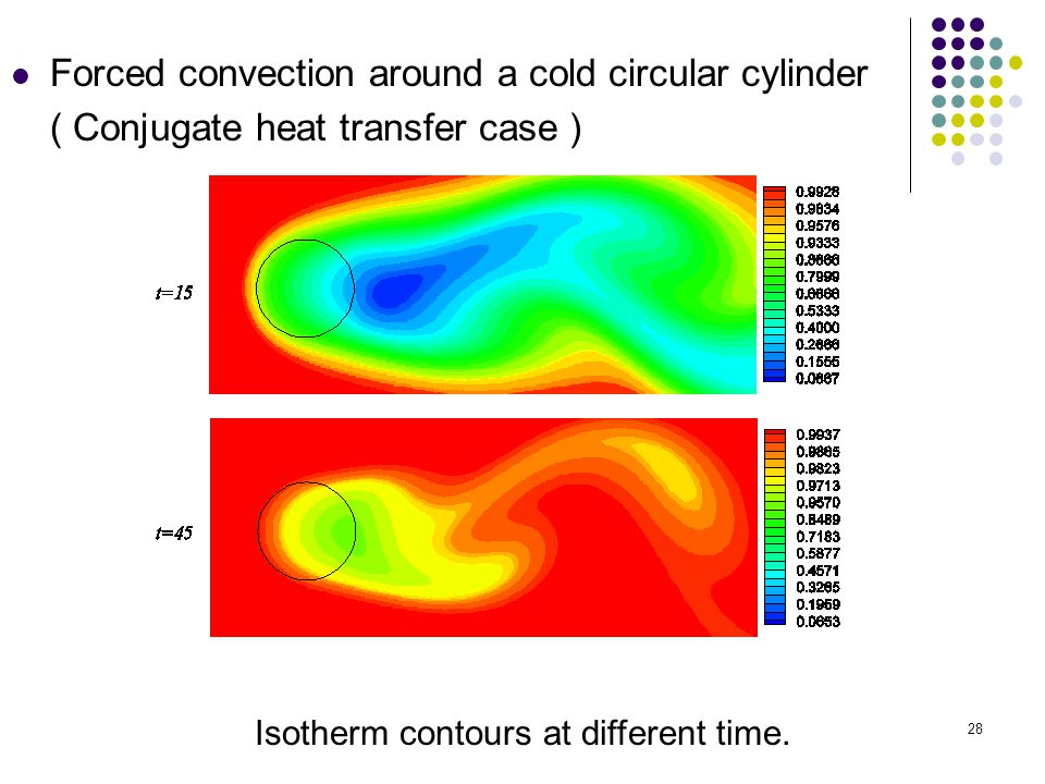 Isotherm contours at different time.
