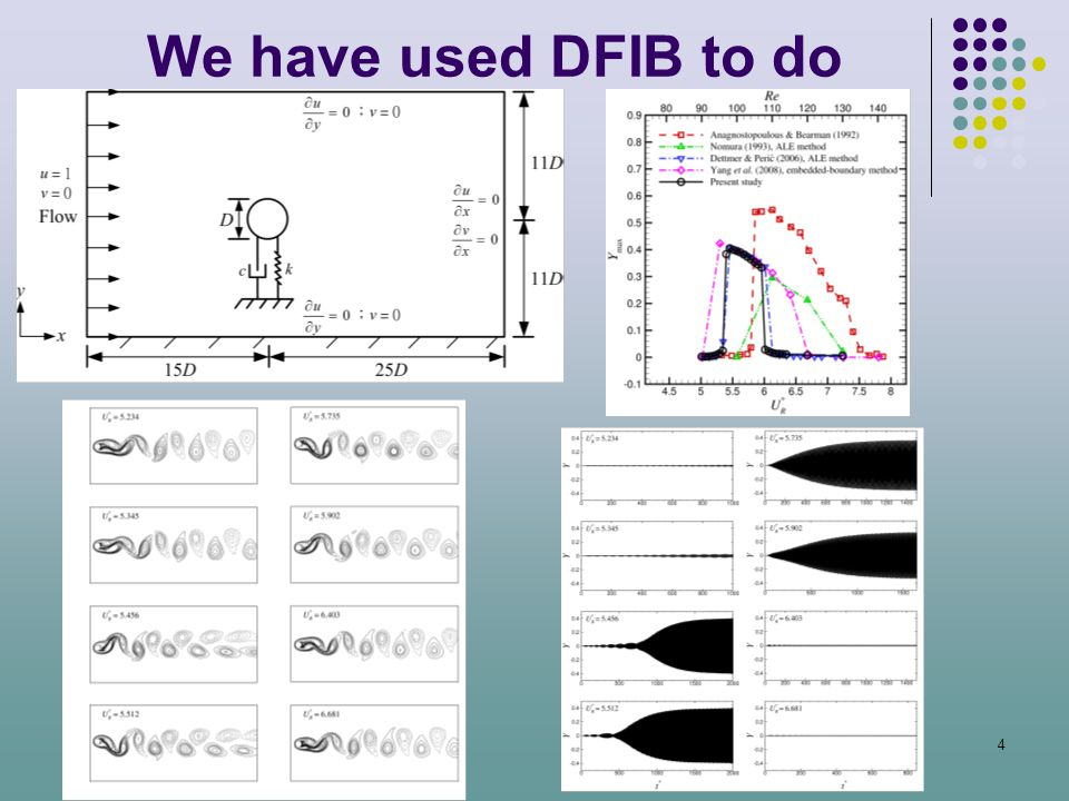 We have used DFIB to do