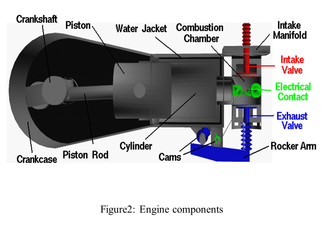Figure2: Engine components