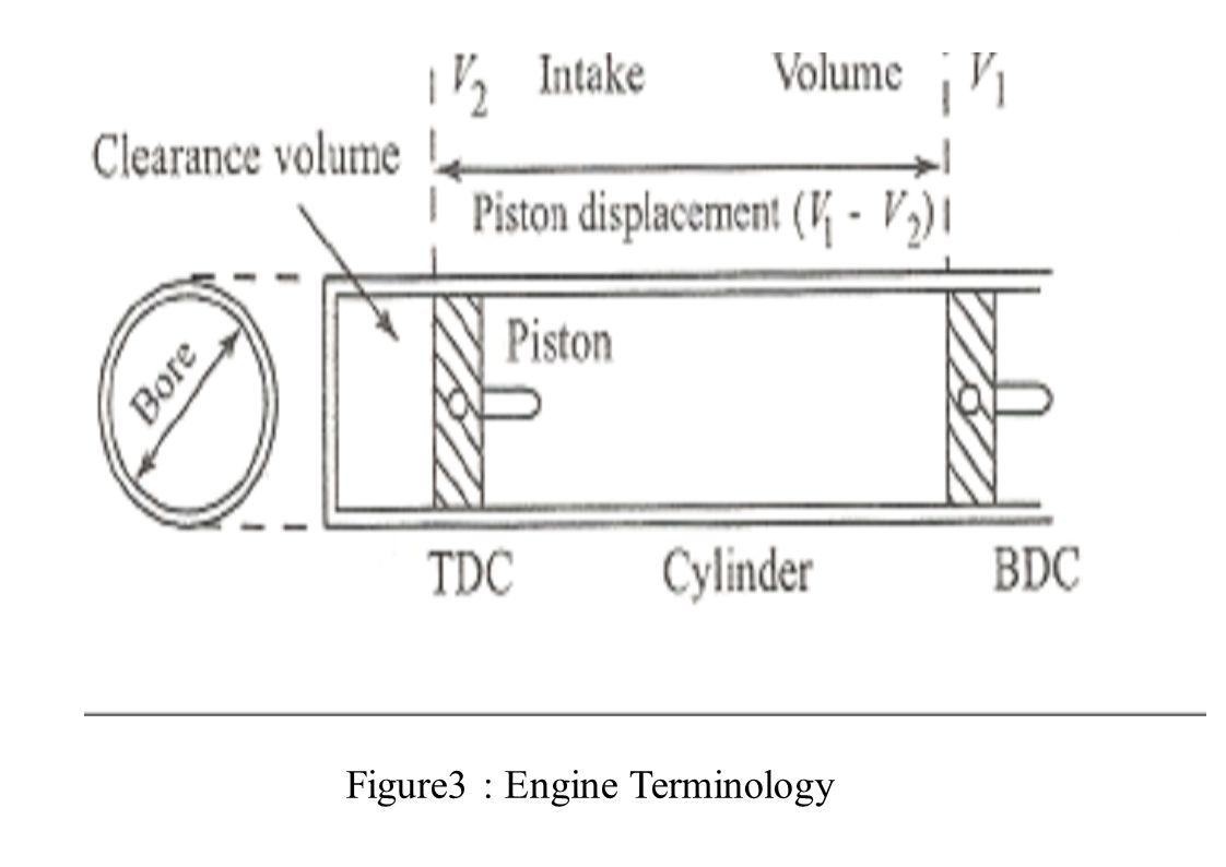 Figure3 : Engine Terminology