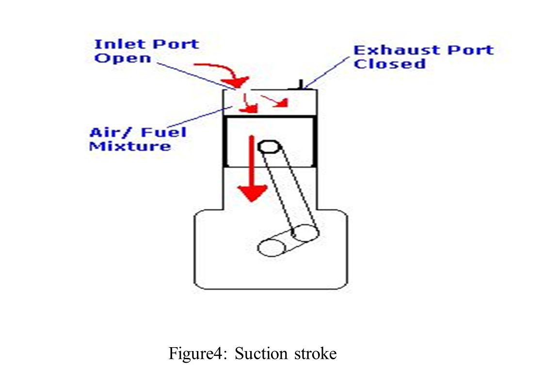 Figure4: Suction stroke